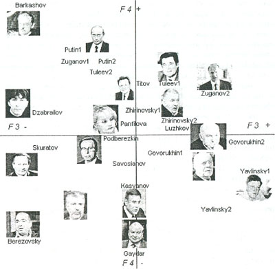 Figure 3. Positions of political leaders in semantics space (factors 3 and 4)