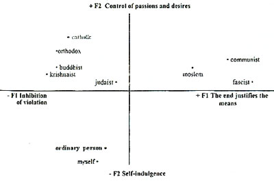 Figure 4. Semantic space of religions. (Factors 1 and 2)