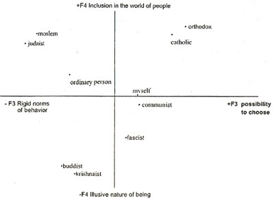 Figure 5. Semantic space of religions. (Factors 3 and 4)
