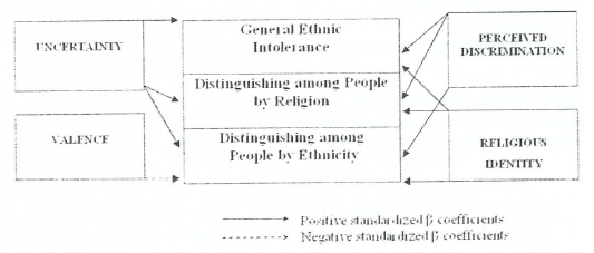 Model of Social-Psychological Factors of Ethnic Intolerance in the Multicultural Regions of Southern Russia.