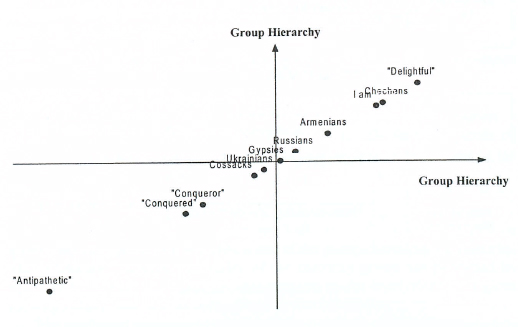 Graphic representation of modalities on the two factor axes on the evaluation of different groups by Chechens (Rostov Province)