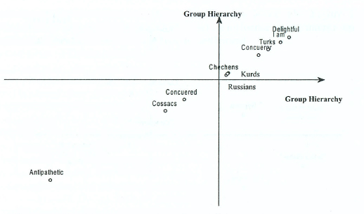 Graphic representation of modalities on the two factor axes on the evaluation of different groups by Turks-Meskhetians (Krasnodar Province)
