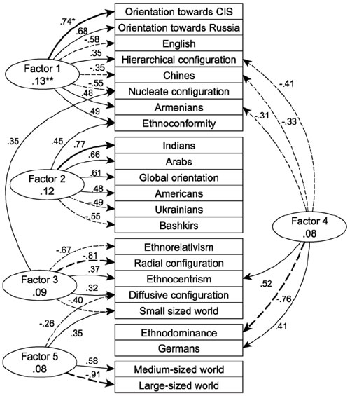 Factor structure of ethnic worldview of subjects of