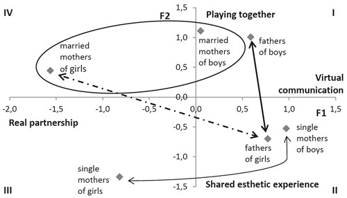 Location of fathers and of single and married mothers of boys and girls on the axes of factors F1 and F2