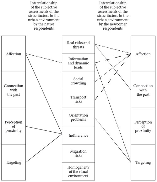 The relationship between identification with the city and subjective assessments of stress factors in the urban environment by native and newcomer respondents.
