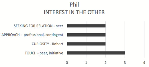 Figure 3. Phil's interest in the other