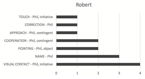 Figure 4. Robert's interaction with Phil